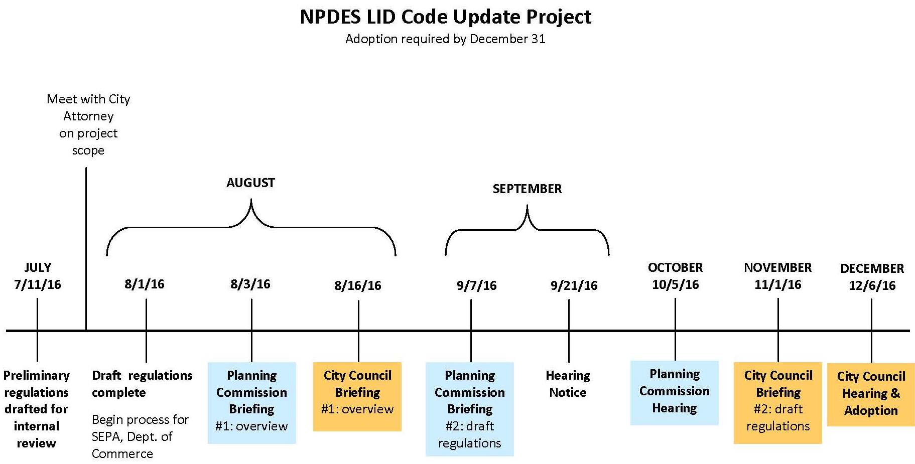 NPDES Project Timeline